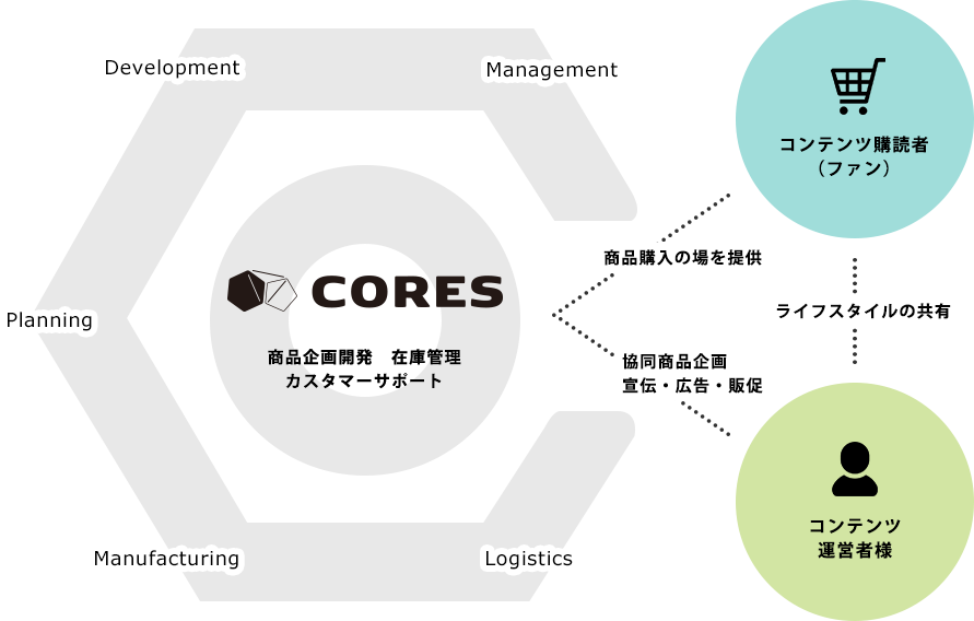 事業内容の図